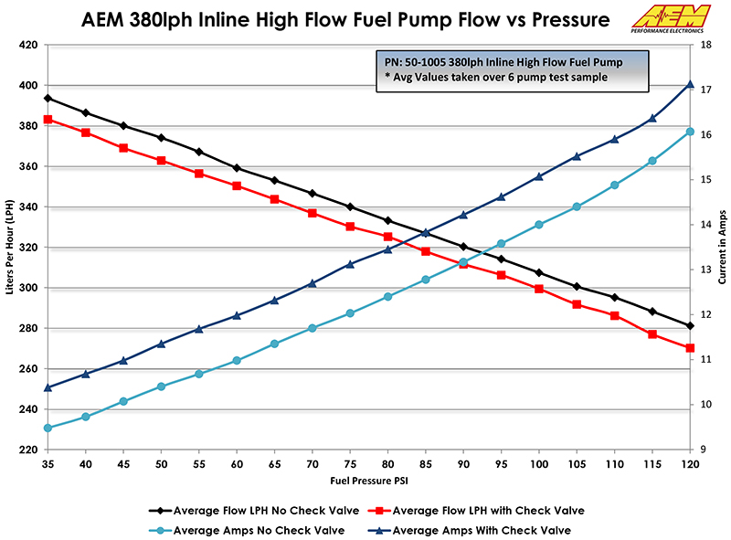 350 Chevy Fuel Pump Diagram 350 Free Engine Image For User Manual