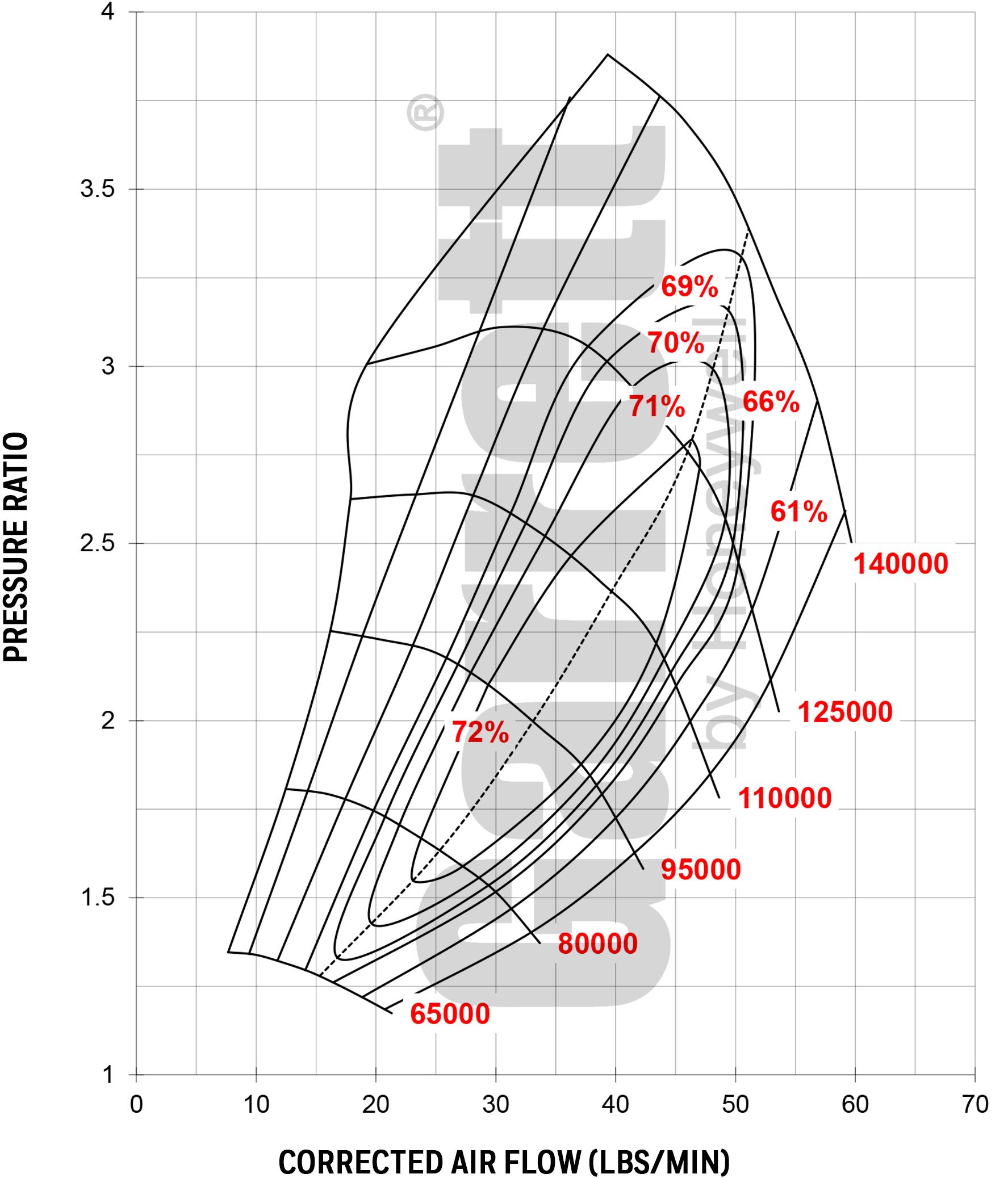 hight resolution of garrett gtx3071r gen ii turbocharger 340 650 hp 31721