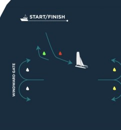 diagram of an extreme sailing series windward leeward stadium racecourse with a reaching start [ 1300 x 728 Pixel ]