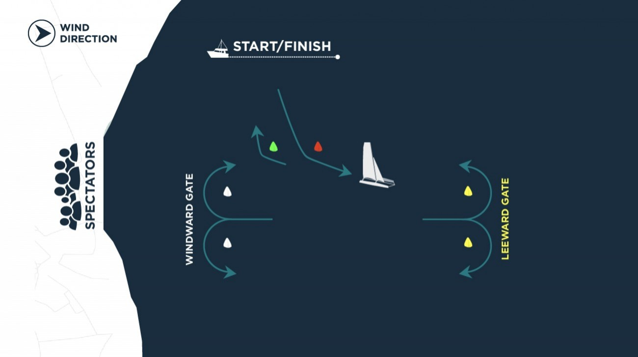 hight resolution of diagram of an extreme sailing series windward leeward stadium racecourse with a reaching start