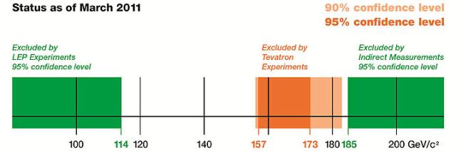 Higgs boson search status (March 2011)