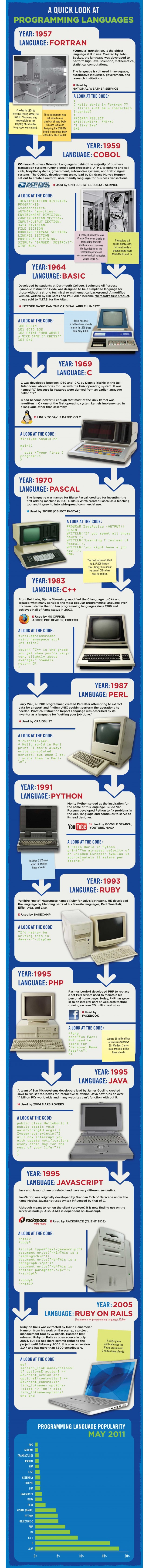 Evolution of programming languages (from Rackspace)