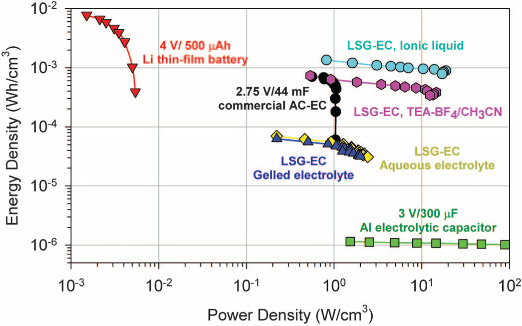Graphene Supercapacitors Are 20 Times As Powerful Can Be