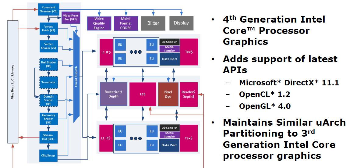 Haswell-GPU