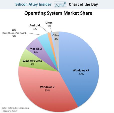 Windows operating system market share