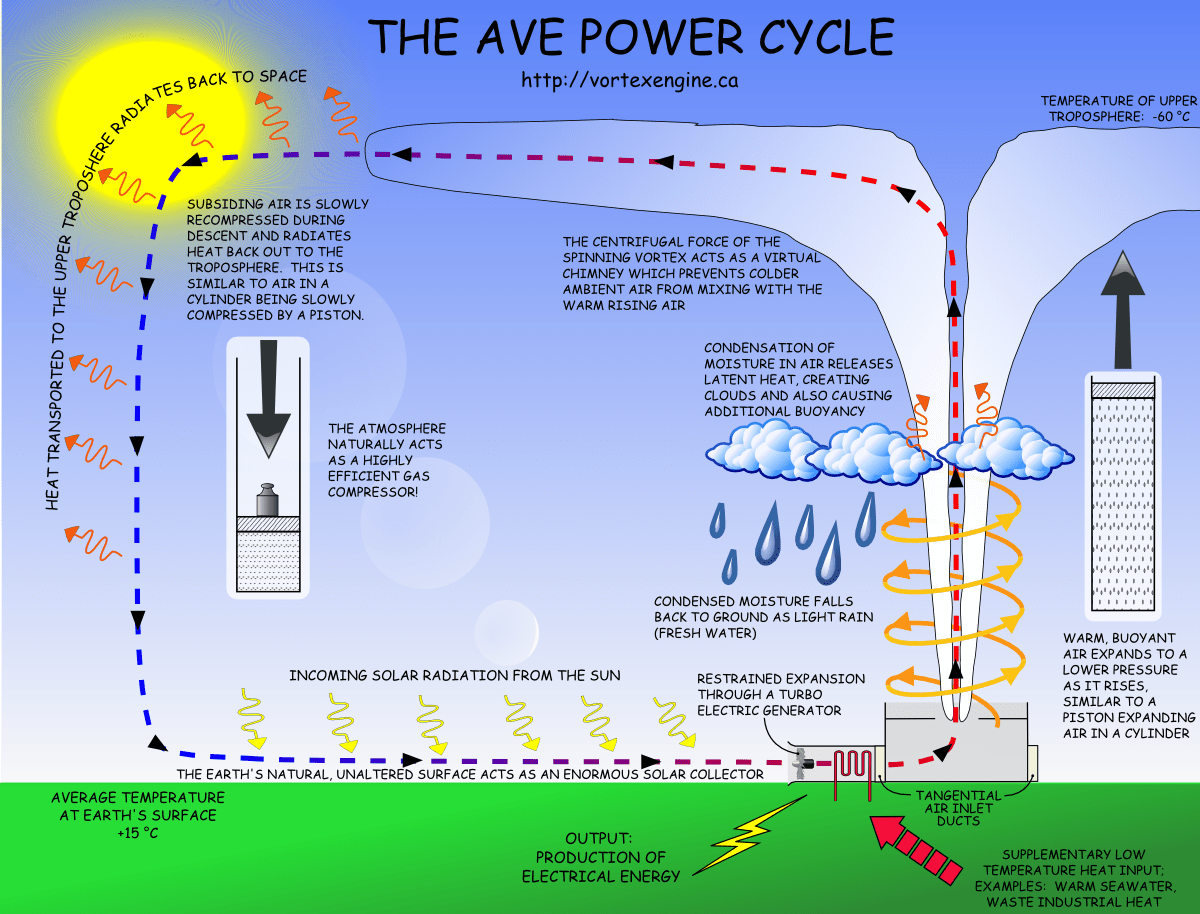 diagram of a tornado forming poe cat5 wiring chief delphi power over ethernet for 2017 increasing fossil fuel by 40 with green clean