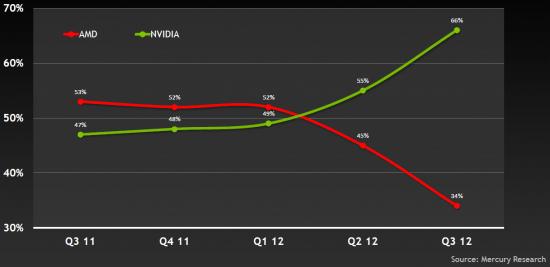 AMD notebook share vs. Nvidia