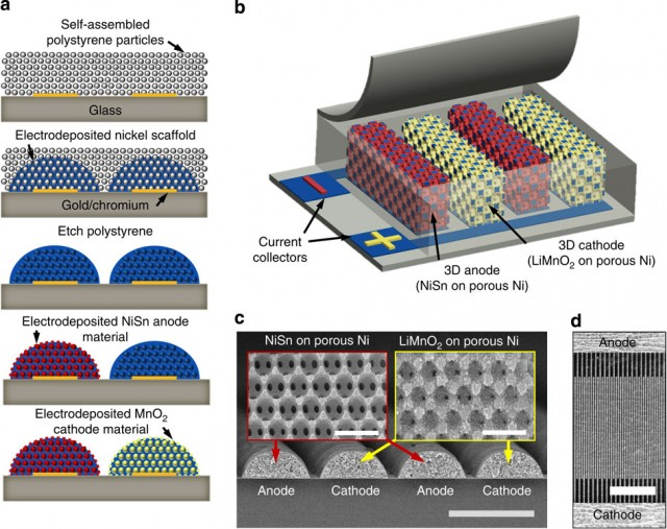 Diagram illustrating the University of Illinois' 3D anode/cathode fabrication