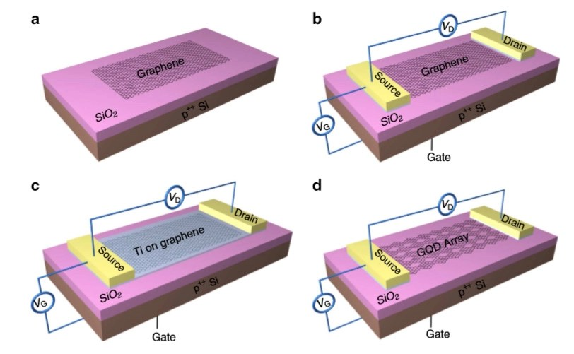 dot diagram for nickel er web application graphene sensor is 1,000 times more sensitive to light, could enable ultra-low-light photography ...