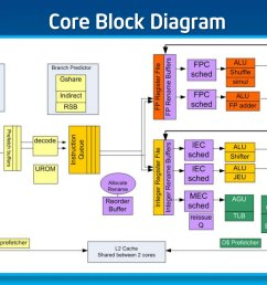 intel s silvermont revealed after a five year snooze intel is cpu line diagram x86 cpu block diagram [ 1121 x 819 Pixel ]
