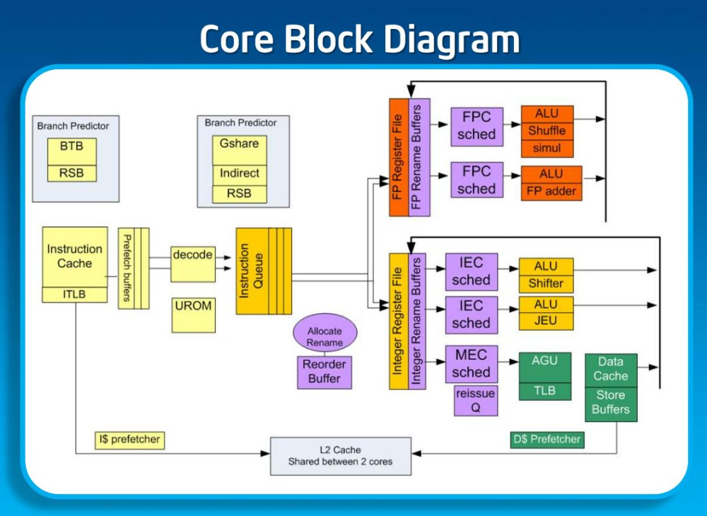medium resolution of intel s silvermont revealed after a five year snooze intel is cpu line diagram x86 cpu block diagram