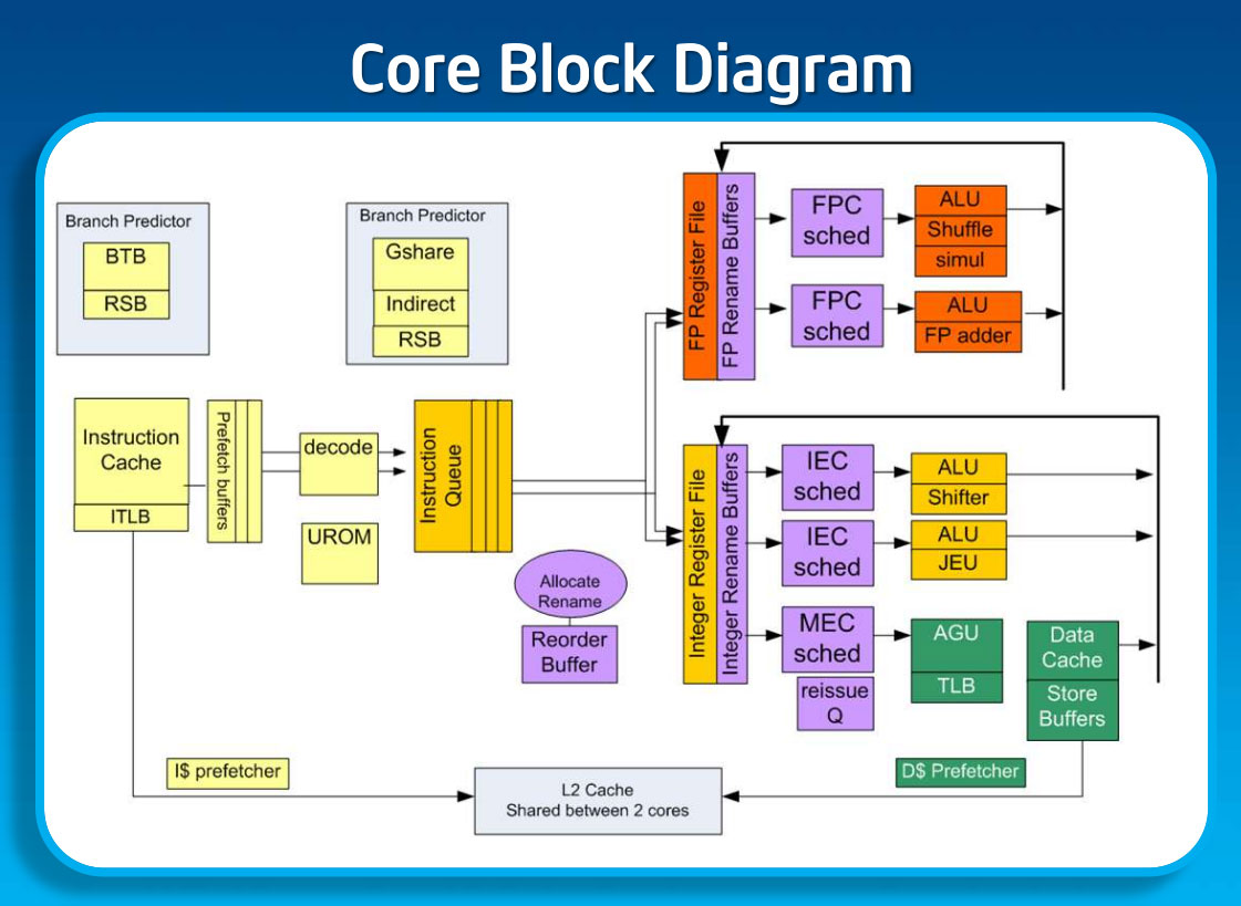 hight resolution of silvermont s core block diagram