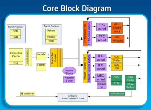 small resolution of intel s silvermont revealed after a five year snooze intel is cpu line diagram x86 cpu block diagram