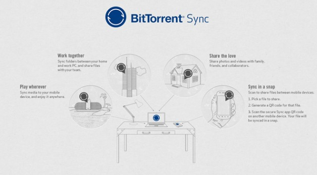 BitTorrent Sync released: The secure, cloud-avoiding sync