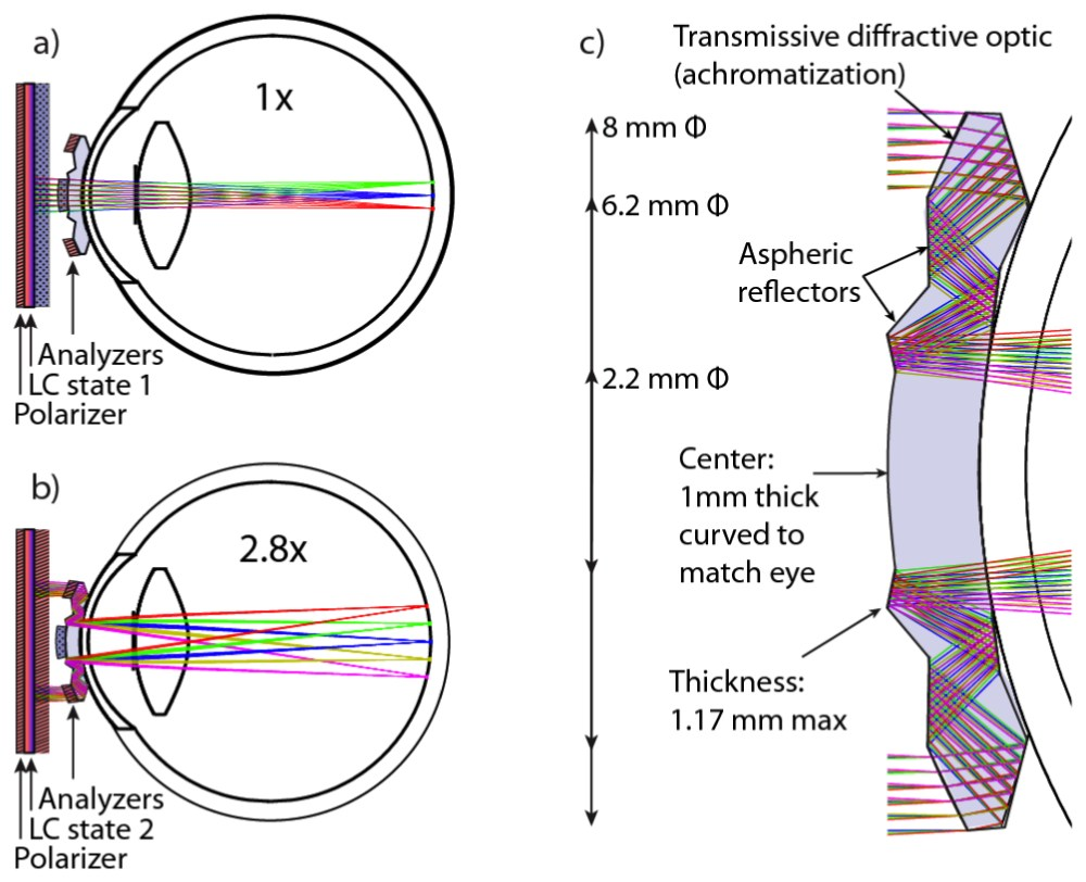 medium resolution of how the telescopic contact lens works