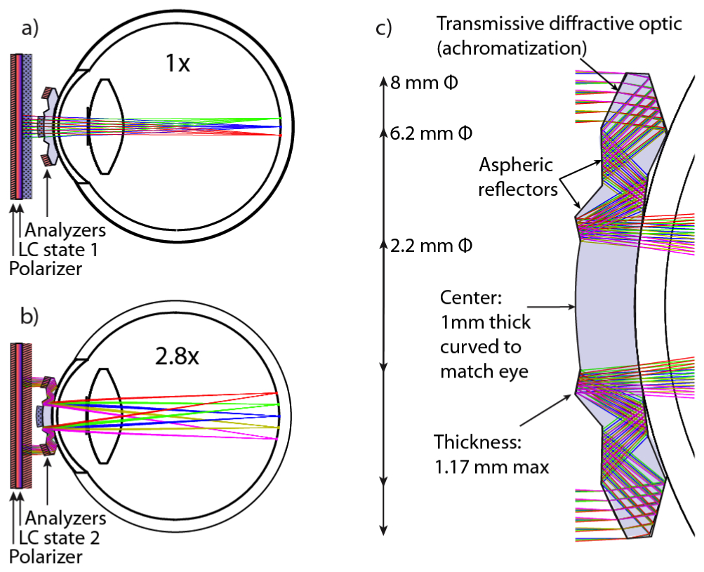 hight resolution of how the telescopic contact lens works