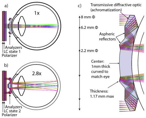 small resolution of how the telescopic contact lens works