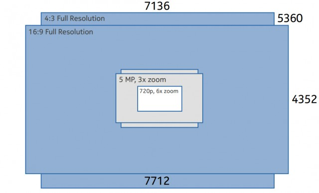 Nokia Lumia 1020 resolution diagram, shooting at 16:9 and 4:3