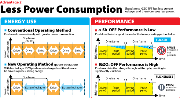 Igzo vs. a-Si chart