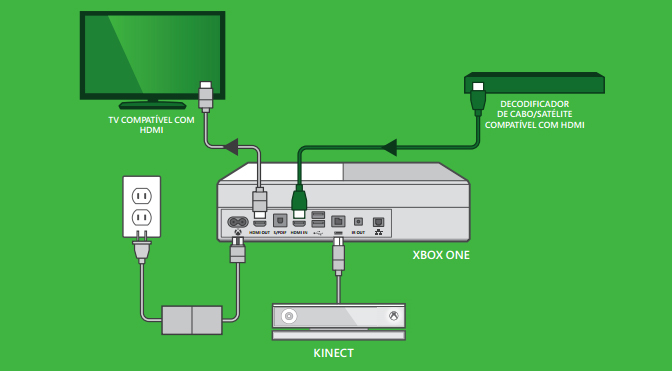 hdmi setup diagram bee r rev limiter wiring xbox one manual leaks reveals vital kinect details console and gamepad