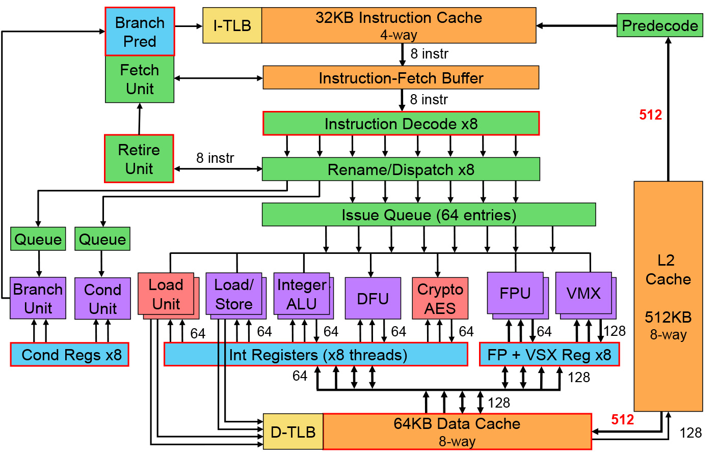 mainframe architecture diagram human hand bones ibm unveils power8 and openpower pincer attack on intel 39s