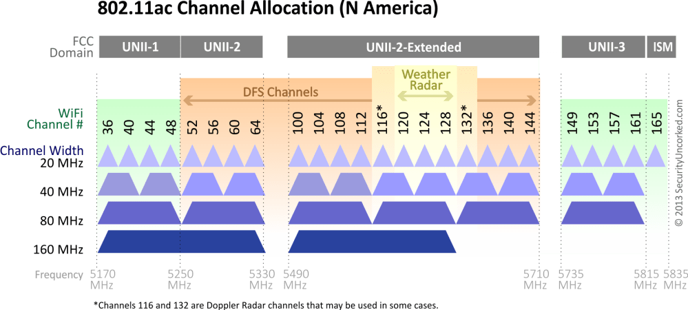 medium resolution of 5ghz channels in north america