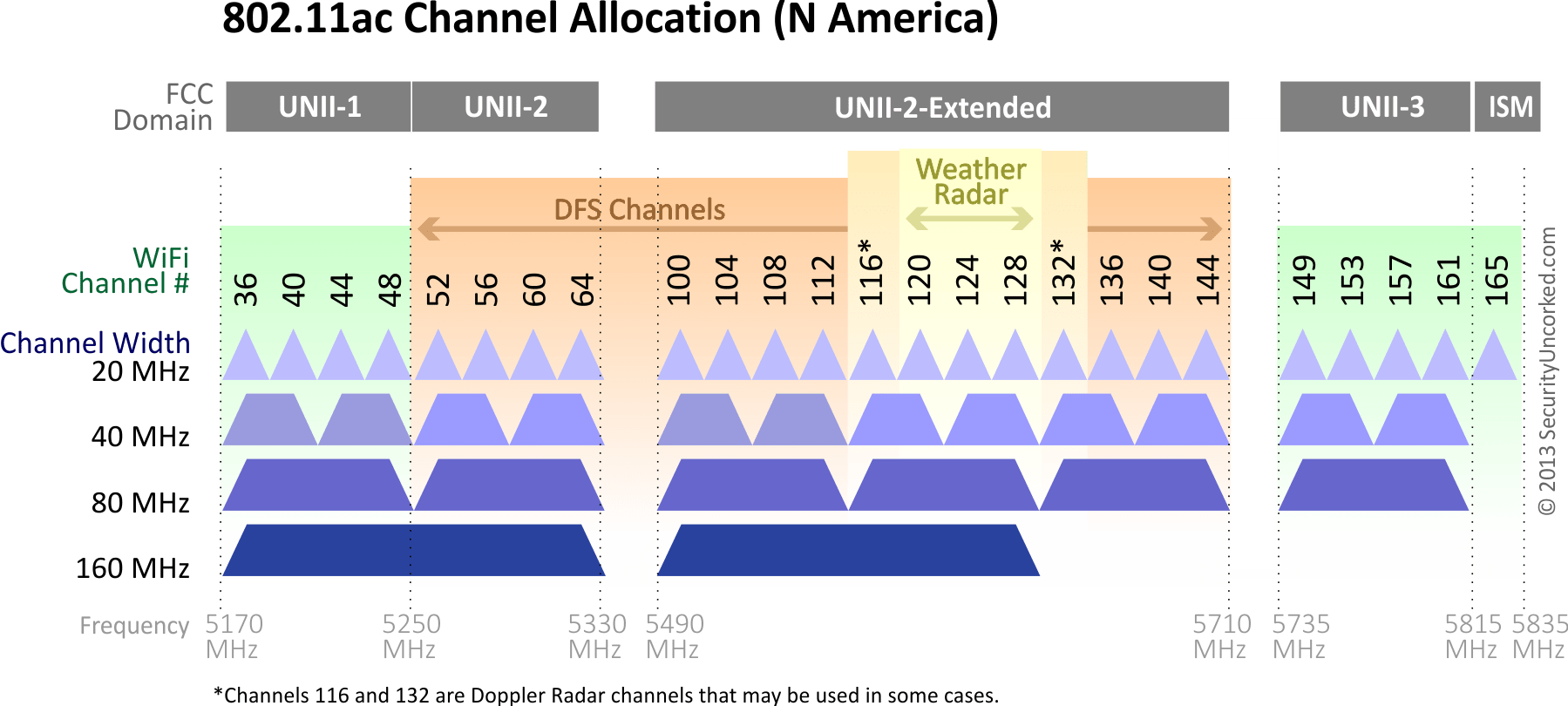 hight resolution of 5ghz channels in north america