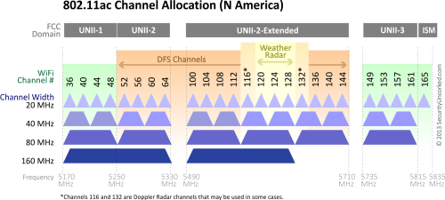 small resolution of 5ghz channels in north america