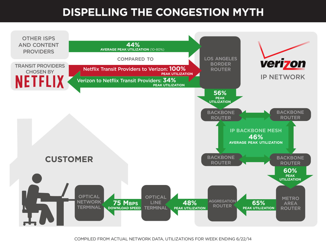 six pin trailer wiring diagram crutchfield and guide verizon caught throttling netflix traffic even after its pays for
