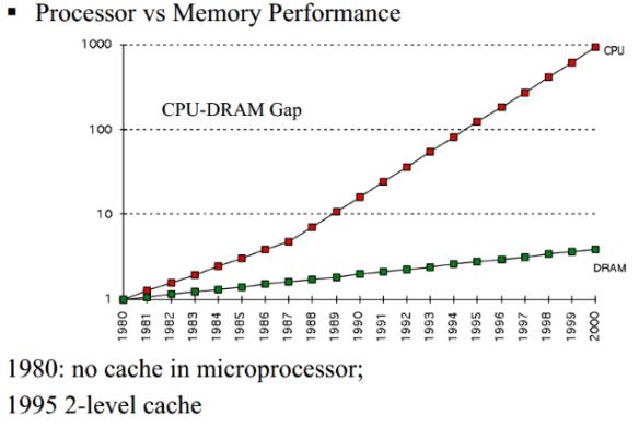 CPU vs DRAM clocks
