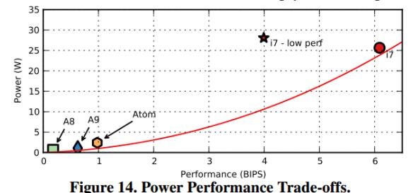 Power vs. Performance
