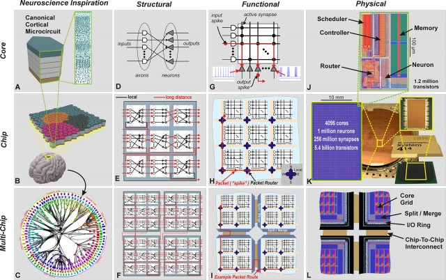 Network Wiring Diagram Example Ibm Cracks Open A New Era Of Computing With Brain Like