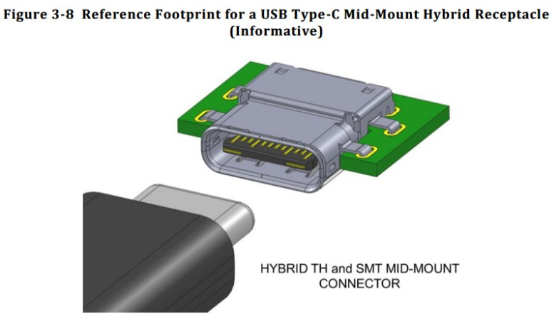 Reference Footprint of USB -C Type plug and socket