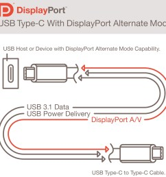 usb type c connector will also support displayport finally one cable will fit [ 3403 x 1879 Pixel ]