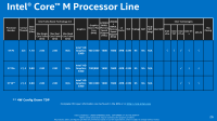 Intel reveals Core M Broadwell performance and TDP: At