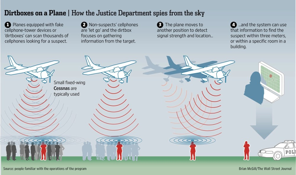 medium resolution of the us marshals flying dirtbox imsi catcher in action