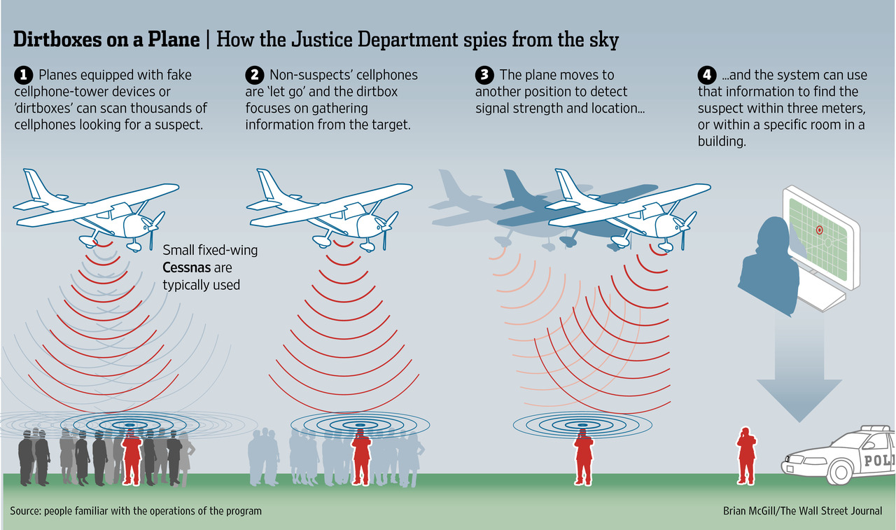 hight resolution of the us marshals flying dirtbox imsi catcher in action