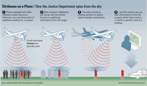 small resolution of the us marshals flying dirtbox imsi catcher in action