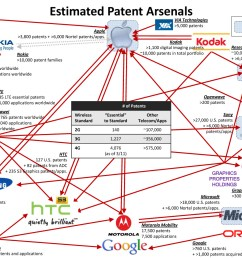the smartphone patent war at the end of 2011 [ 1200 x 911 Pixel ]