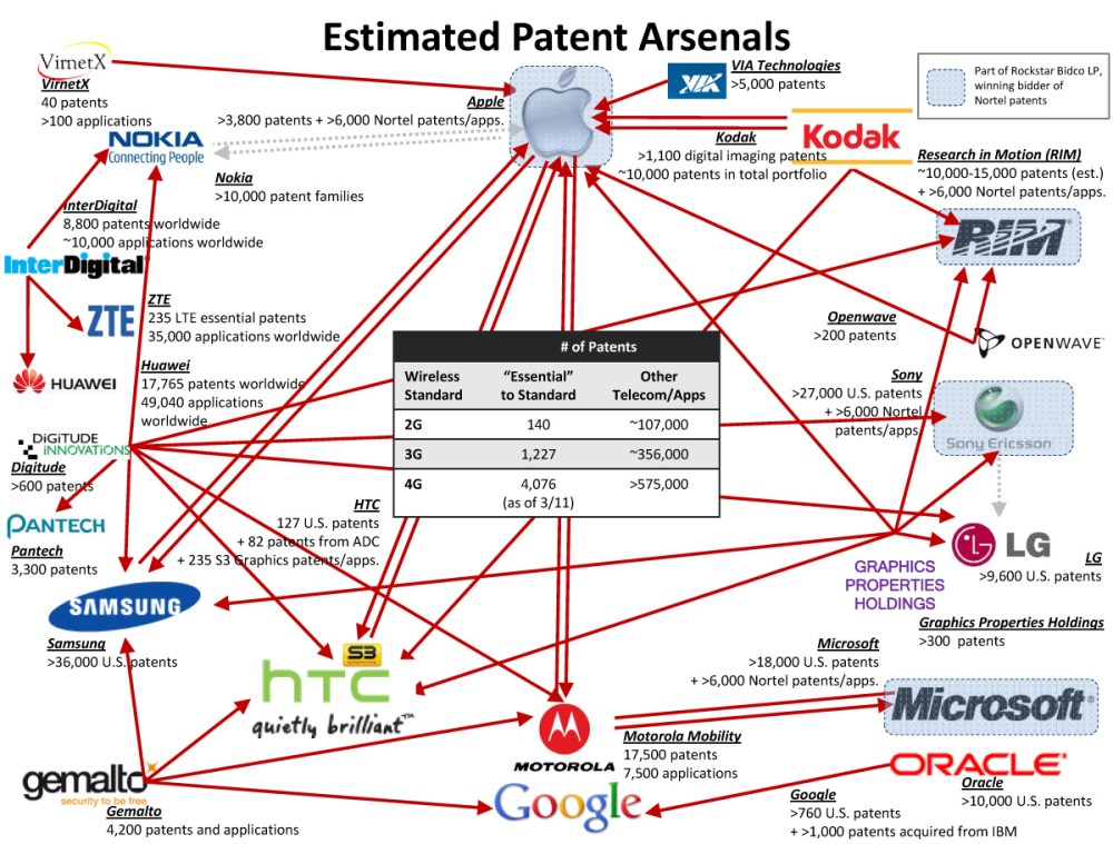 medium resolution of the smartphone patent war at the end of 2011