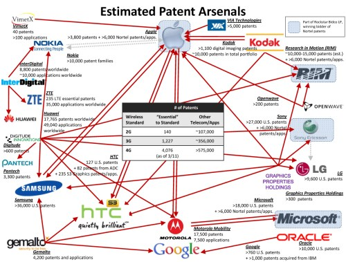 small resolution of the smartphone patent war at the end of 2011