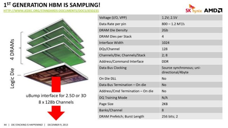 HBM-Memory