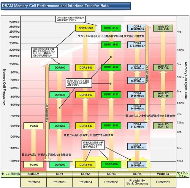 Relative RAM latency