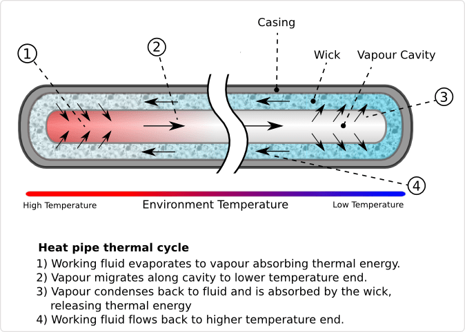 New Fujitsu heat pipe technology could cool your next