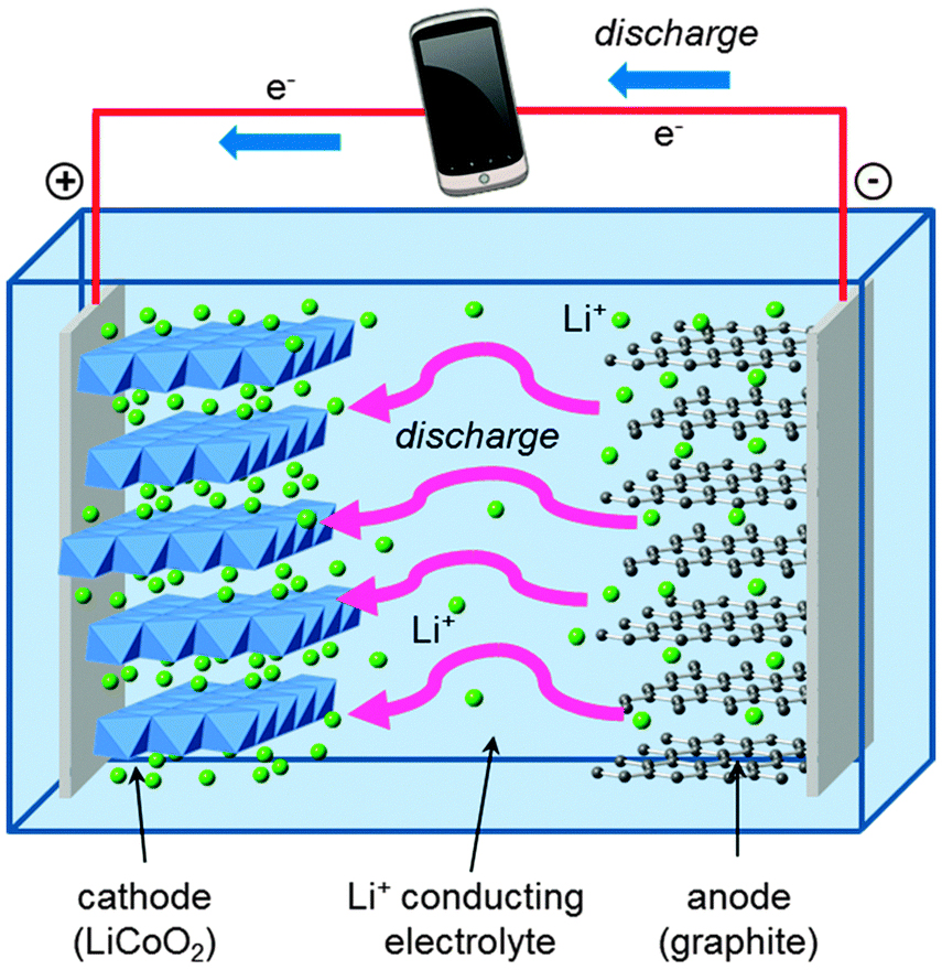 Image result for carbon-based Lithium ion battery & cell phone