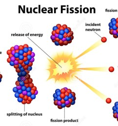 diagram of fission and fusion extremetech explains how does nuclear energy work [ 1300 x 767 Pixel ]