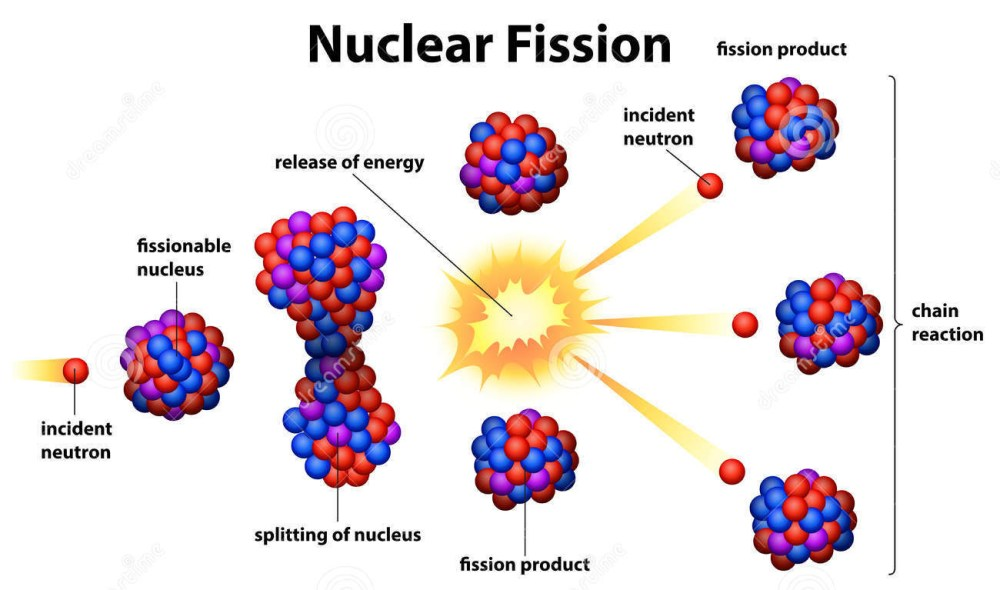 medium resolution of  diagram of fission and fusion extremetech explains how does nuclear energy work