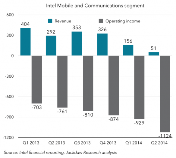 intel-mobile-chart