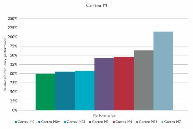 Cortex-M-series-performance-graph