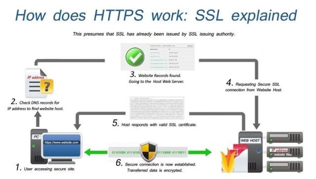 ssl-works